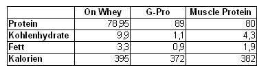 Protein_Vergleich