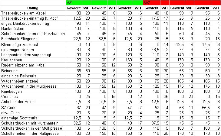 Krafttraining - Mein Test Ergebnisse