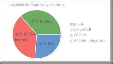 Kalorienverteilung