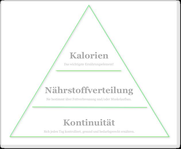muskelaufbau_ernaehrung_pyramide1
