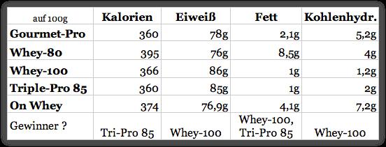 Starnutrition Proteinvergleich