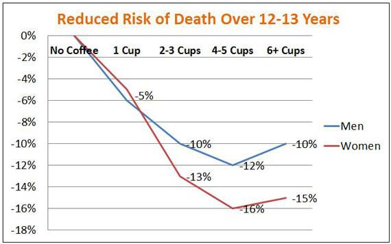 Kaffee und Tot