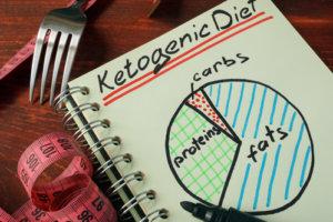 Alles über die ketogene Ernährung